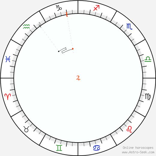 Giove Retrograde Astro Calendar 1949