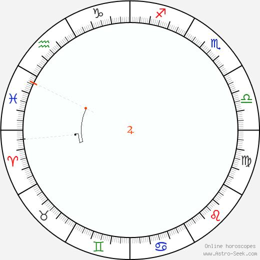 Giove Retrograde Astro Calendar 1951