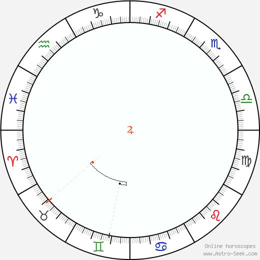 Giove Retrograde Astro Calendar 1953