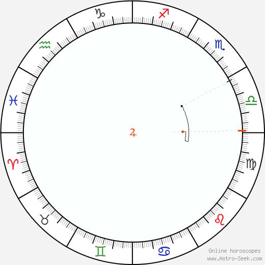 Giove Retrograde Astro Calendar 1957