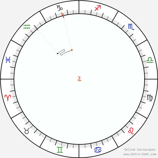 Giove Retrograde Astro Calendar 1961
