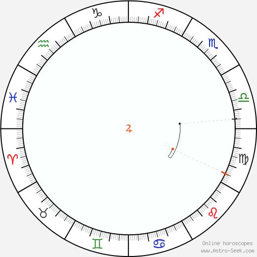 Giove Retrograde Astro Calendar 1968