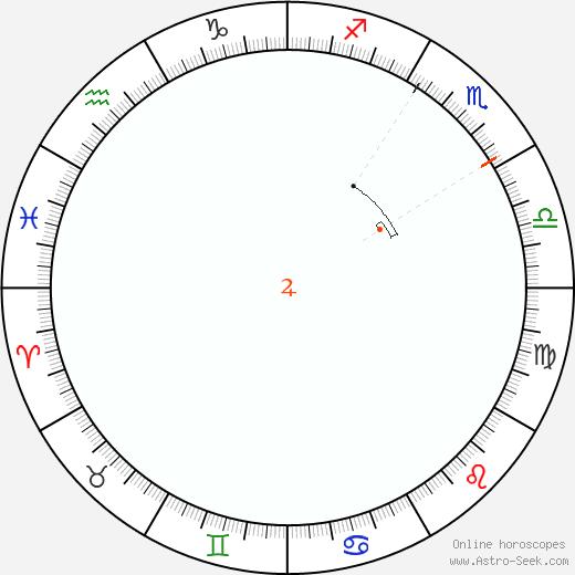 Giove Retrograde Astro Calendar 1970