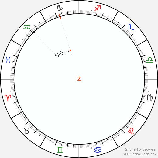 Giove Retrograde Astro Calendar 1973