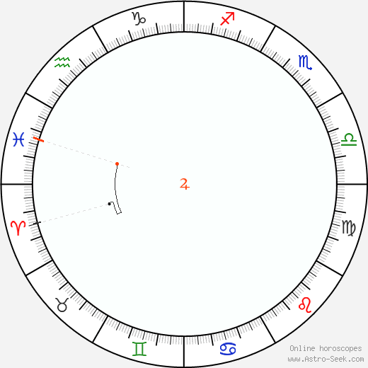 Giove Retrograde Astro Calendar 1975