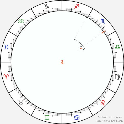 Giove Retrograde Astro Calendar 1982