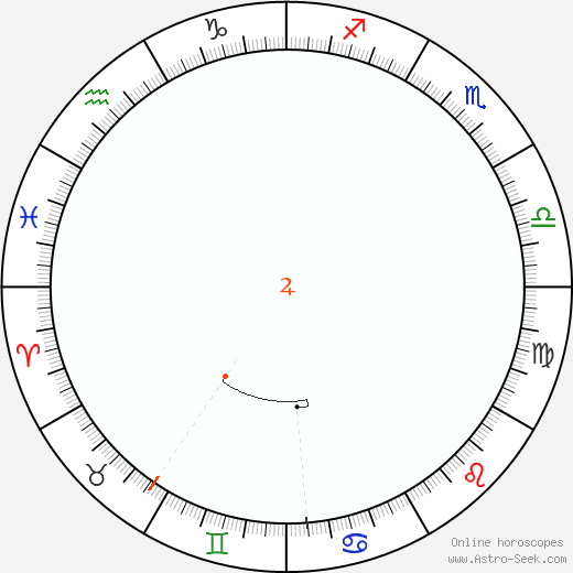Giove Retrograde Astro Calendar 1989