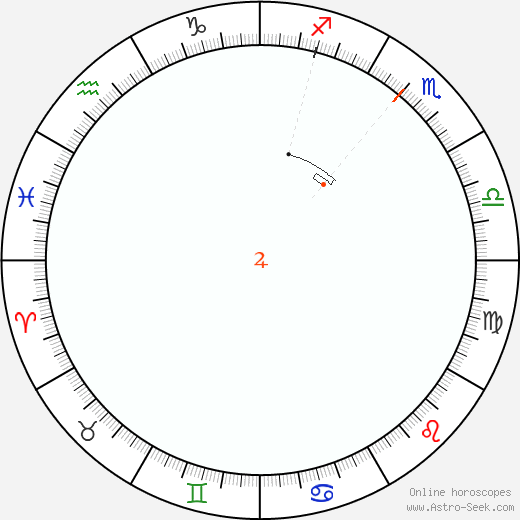Giove Retrograde Astro Calendar 2030