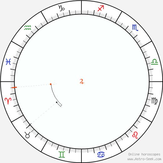 Giove Retrograde Astro Calendar 2035