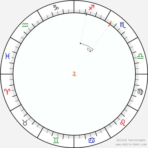 Giove Retrograde Astro Calendar 2042