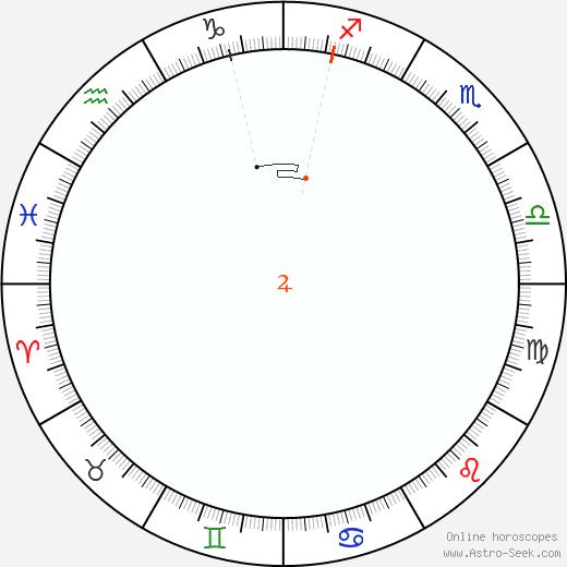 Giove Retrograde Astro Calendar 2043