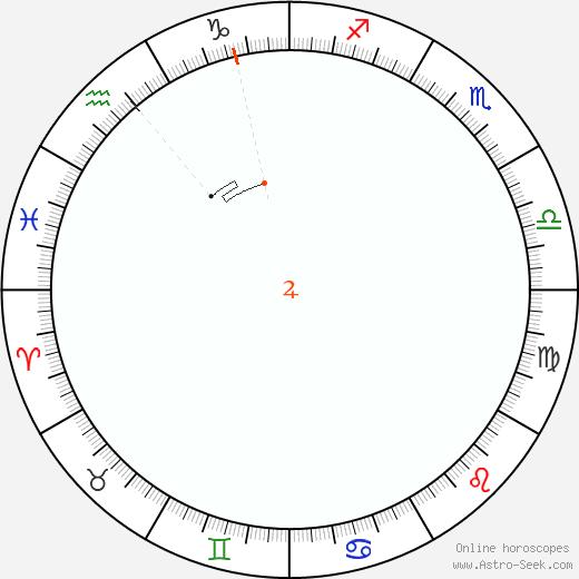 Giove Retrograde Astro Calendar 2044