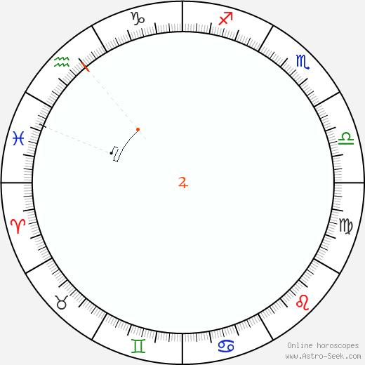 Giove Retrograde Astro Calendar 2045