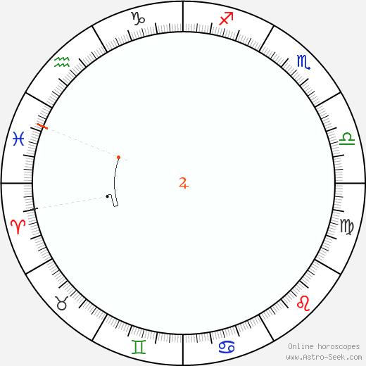 Giove Retrograde Astro Calendar 2046