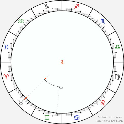 Giove Retrograde Astro Calendar 2048