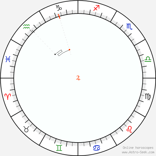 Giove Retrograde Astro Calendar 2056