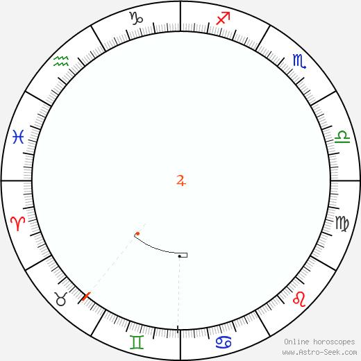 Giove Retrograde Astro Calendar 2060