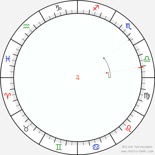 Giove Retrograde Astro Calendar 2064