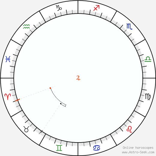 Giove Retrograde Astro Calendar 2071