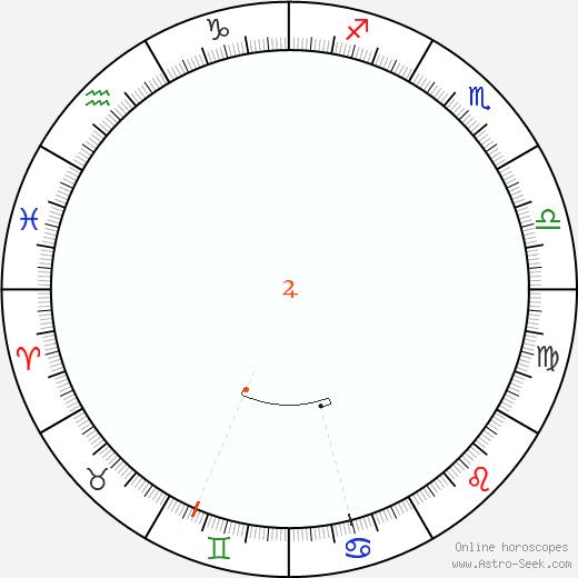 Giove Retrograde Astro Calendar 2096