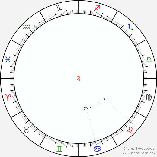 Giove Retrograde Astro Calendar 2097