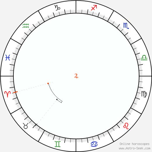 Jupiter Retrograde Astro Calendar 1810