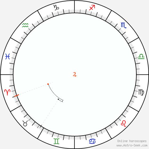 Jupiter Retrograde Astro Calendar 1822