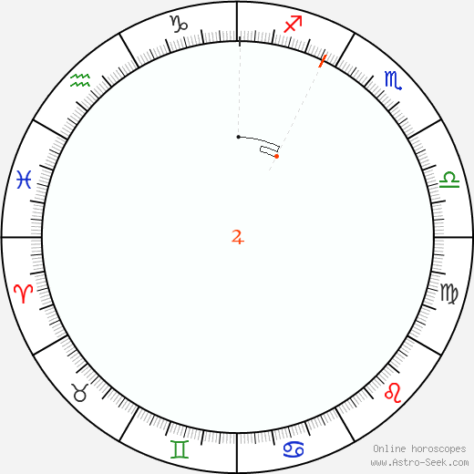 Jupiter Retrograde Astro Calendar 1829