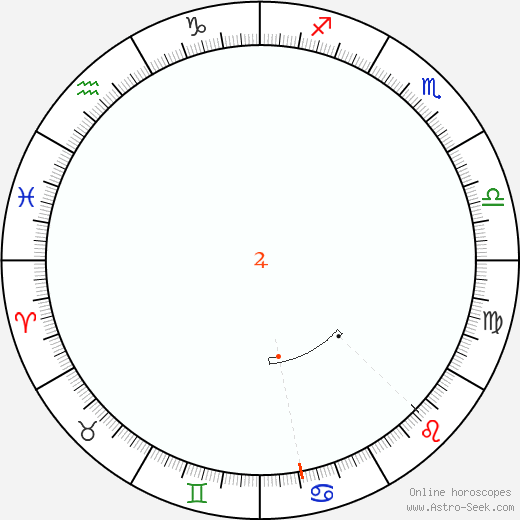 Jupiter Retrograde Astro Calendar 1836