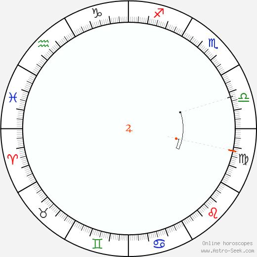 Jupiter Retrograde Astro Calendar 1838
