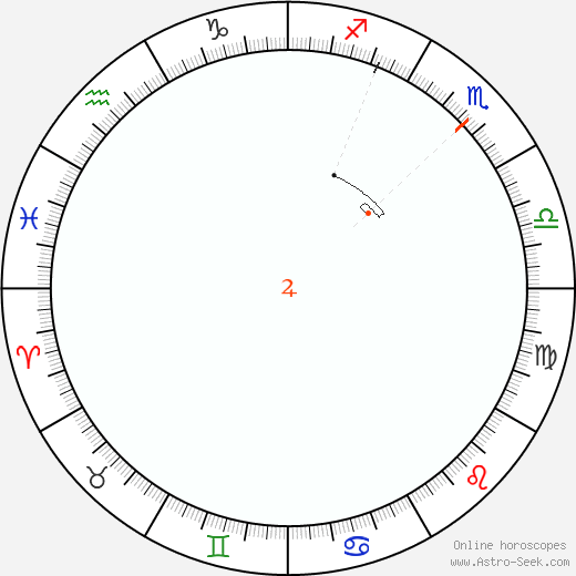 Jupiter Retrograde Astro Calendar 1840