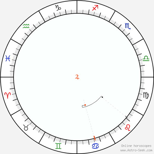 Jupiter Retrograde Astro Calendar 1848