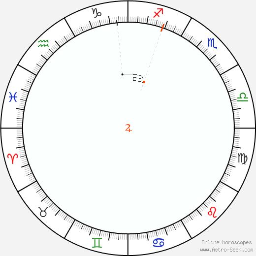 Jupiter Retrograde Astro Calendar 1853