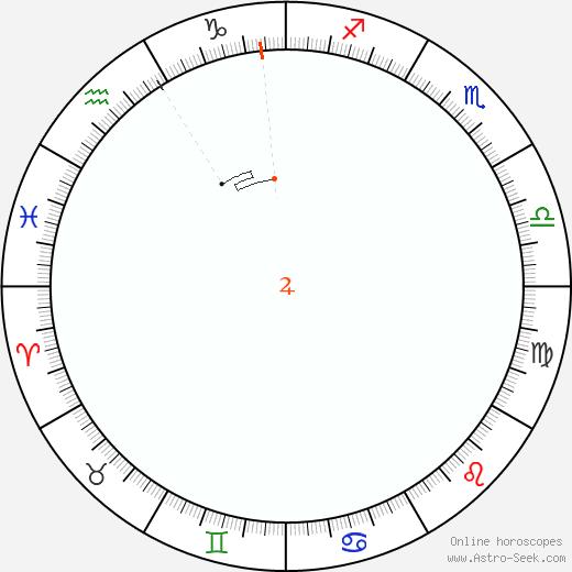 Jupiter Retrograde Astro Calendar 1854