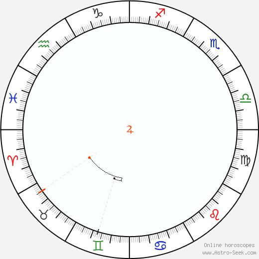 Jupiter Retrograde Astro Calendar 1858