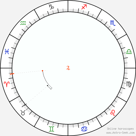 Jupiter Retrograde Astro Calendar 1869