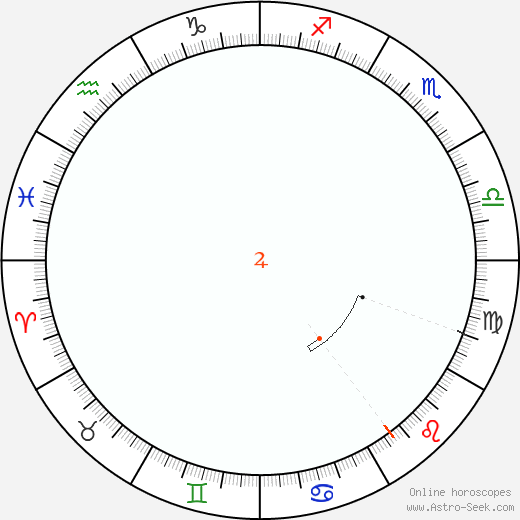 Jupiter Retrograde Astro Calendar 1896
