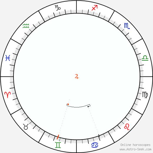 Jupiter Retrograde Astro Calendar 1942