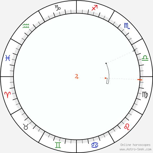 Jupiter Retrograde Astro Calendar 1945