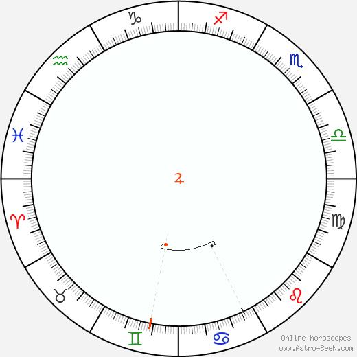 Jupiter Retrograde Astro Calendar 1954