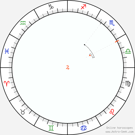 Jupiter Retrograde Astro Calendar 1958