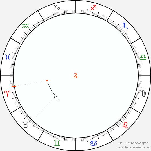 Jupiter Retrograde Astro Calendar 1964