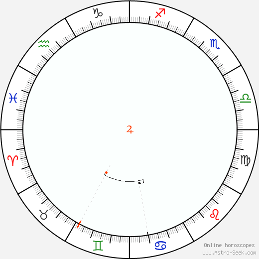 Jupiter Retrograde Astro Calendar 2001