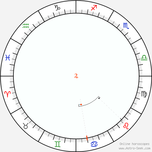 Jupiter Retrograde Astro Calendar 2002
