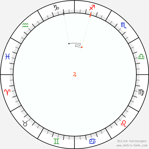 Jupiter Retrograde Astro Calendar 2031