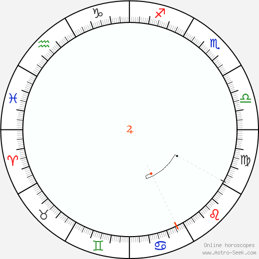 Jupiter Retrograde Astro Calendar 2038