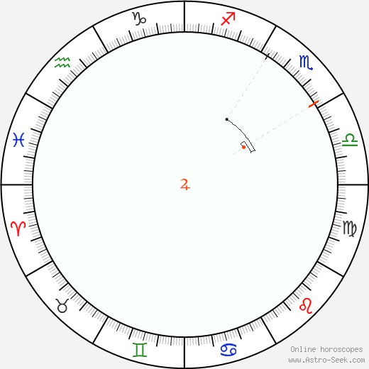 Jupiter Retrograde Astro Calendar 2053