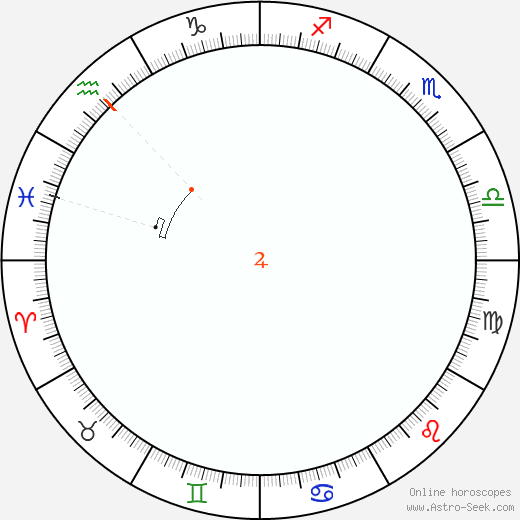 Jupiter Retrograde Astro Calendar 2057