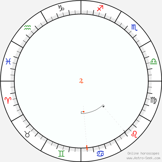 Jupiter Retrograde Astro Calendar 2073