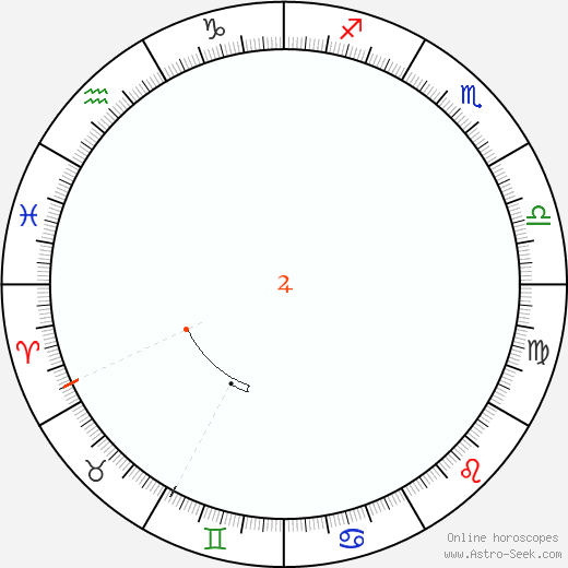 Jupiter Retrograde Astro Calendar 2083